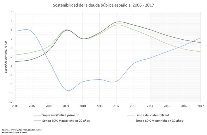 ¿Es sostenible la deuda pública española?