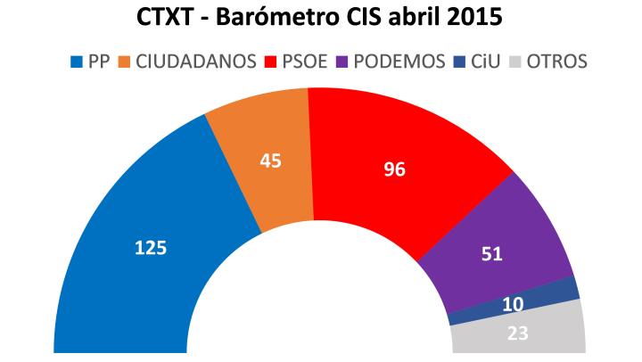 Proyección de escaños a partir del barómetro CIS de abril 2015