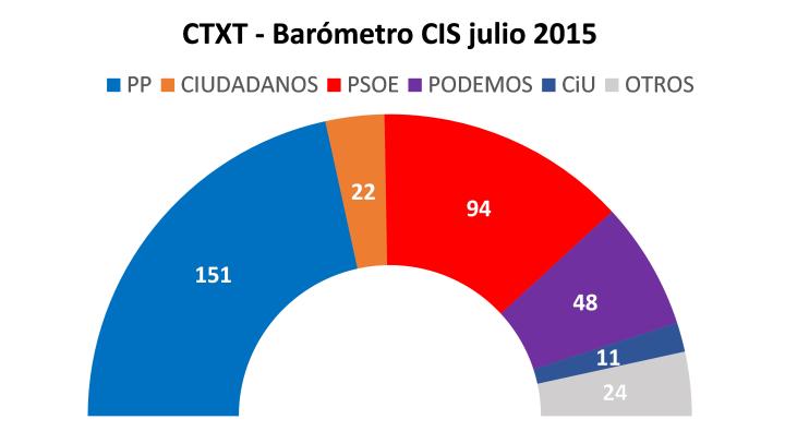 parlamentocisjulio2015ctxt